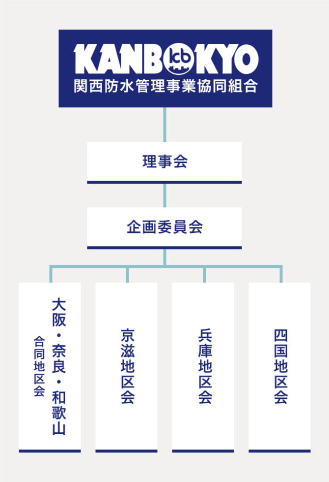全国防水改修工事業団体連合会 組織図