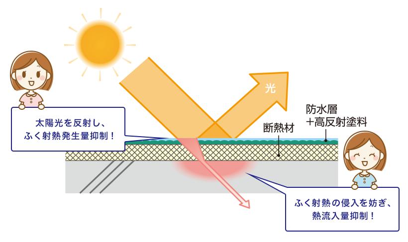 太陽光を反射し、ふく射熱発生量抑制! ふく射熱の侵入を妨ぎ、熱流入量抑制!